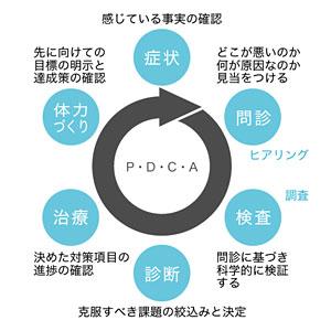 PDCA説明図